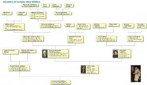 Lorraine Wallace ancestors